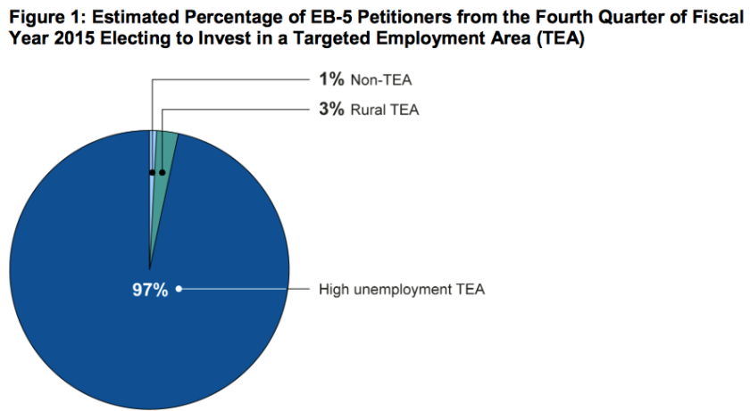 Targeted Employment Areas attract the most EB-5 investors