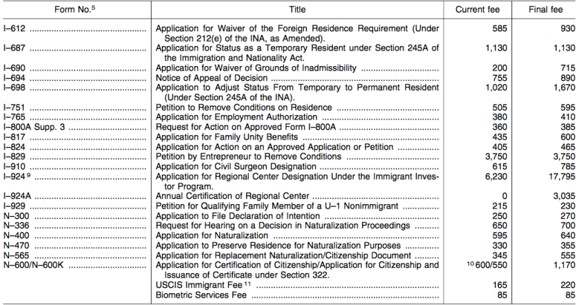 USCIS new fee schedule