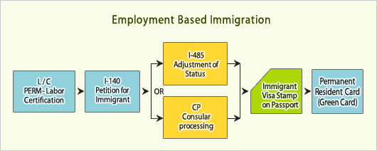 You Have Your H-1B Visa Now, How to Get EB-2 or EB-3